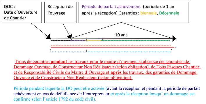 schema dommage ouvrage